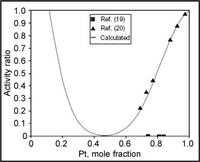 Calculated activity of Cr and Pt at 1500°C (with respect to the pure phases at 1500°C) compared with experimental results (19, 20)