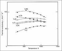 Thermal conductivity versus temperature for Ir3X (X = Ti, Zr, Hf, V, Nb or Ta). Note that the value of Ir3Hf is the off-stoichiometric data