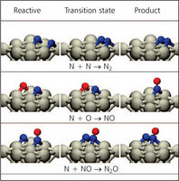 Representation of the initial, transition and final states for N2, NO and N2O formation during the oxidation of ammonia on platinum(100), used in building a kinetic model of NO oxidation (Image reproduced with permission from (3). Copyright 2008 American Chemical Society)