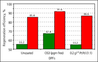 A diesel particulate filter (DPF) with direct oxidation catalyst ('OS3') regenerates much better at 550°C than either an uncoated DPF or one with light pgm catalyst loading (green bars). Red bars indicate performance at 620°C (18)