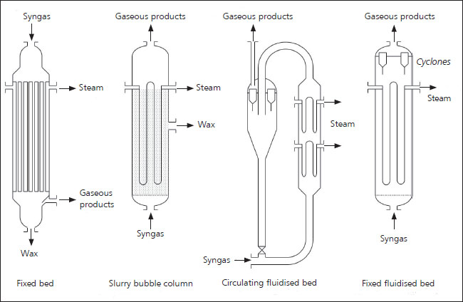 design of styrene production plant essay Production of ethylbenzene by liquid-phase benzene alkylation in the production of styrene  plants found in industry.