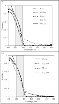 UV-vis diffuse reflectance spectra of the TiO2-based samples: (a) P 25, FSP-synthesised TiO2, TiO2-Al, TiO2-Sn and TiO2/Pt; (b) Pt-doped TiO2 nano-composites, TiO2-Al and TiO2-Sn samples are also shown for comparison. Shaded area indicates the irradiance range of the UV light source used for the photocatalytic activity studies