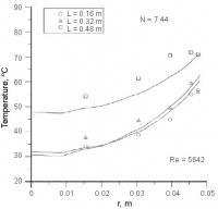 Comparison of CFD and experimental heat transfer data (Reproduced from Dixon et al. (76))