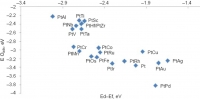 Correlation of d-band centre and O adsorption energy for Pt-M-Pt alloys